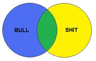Bullshit research Venn_Diagram