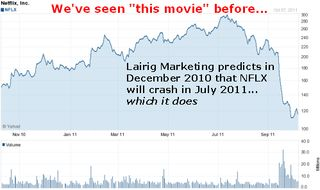 Netflix_stock_chart at July 2011 crash