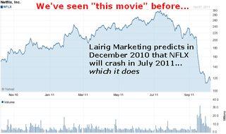 Netflix_stock_chart at July 2011 crash